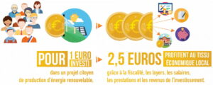 1 euro investi = 2,5 euros pour l'economie locale